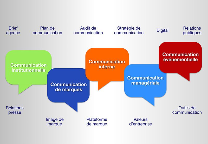 Communication interne et culture d'entreprise - Docsschool